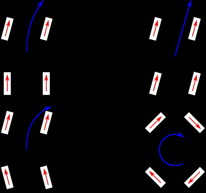 Descriptive image of four arrangements of steering